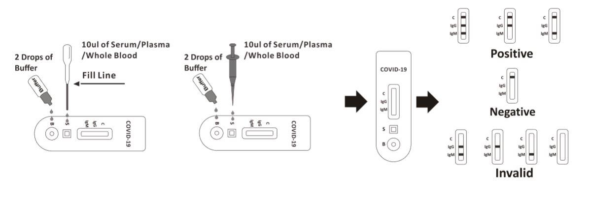 Accu-Tell® COVID-19 IgG / IgM to szybki test kasetkowy (krew pełna / surowica / osocze) Procedura