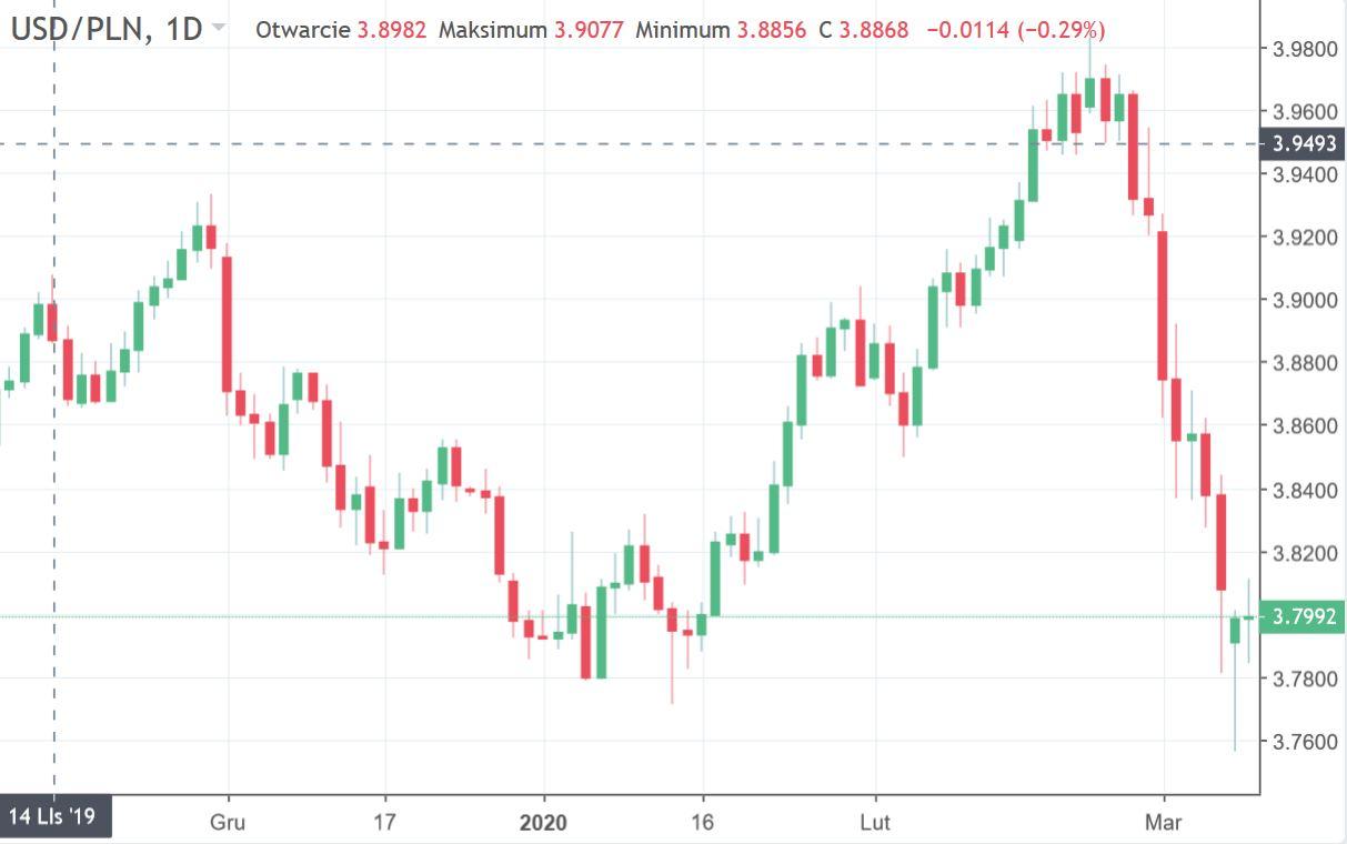 Kurs dolara w stosunku do złotówki USD-PLN waluta z dnia 10.03.2020